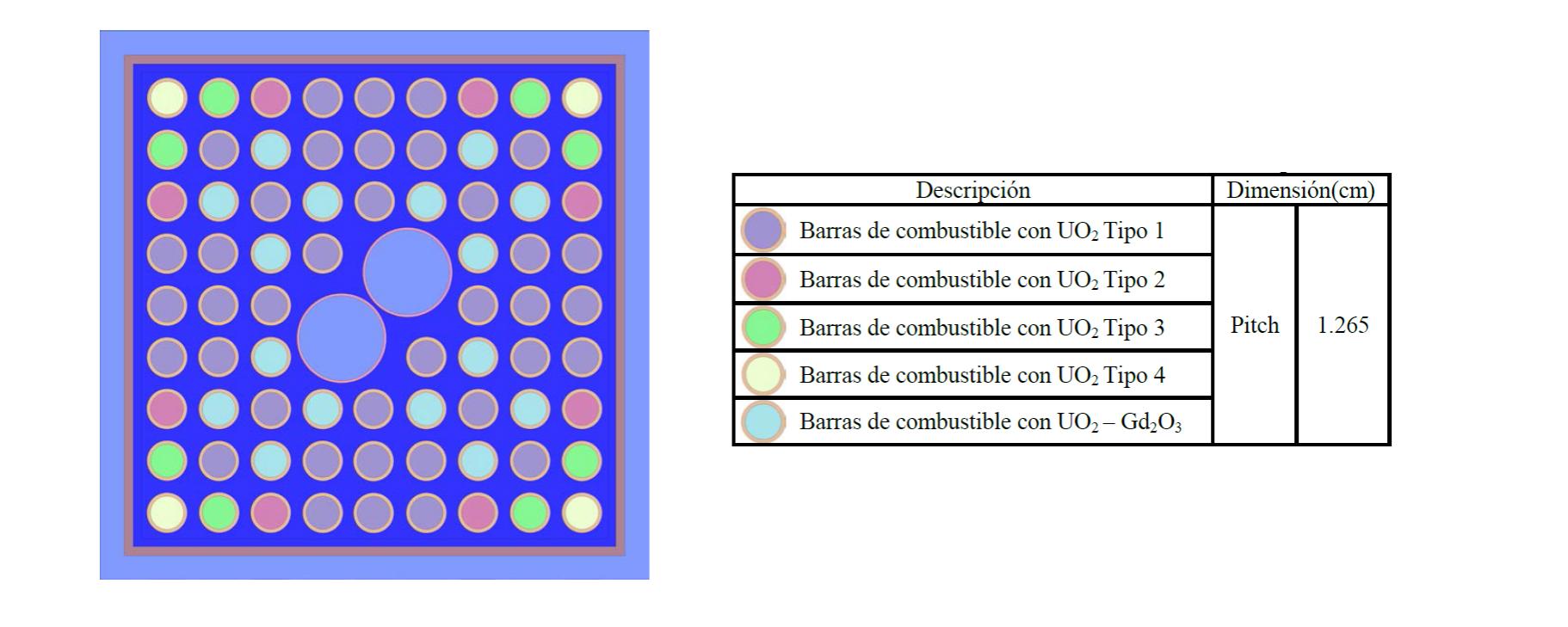Analisis comparativo de resultados entre CASMO, MCNP y SERPENT…