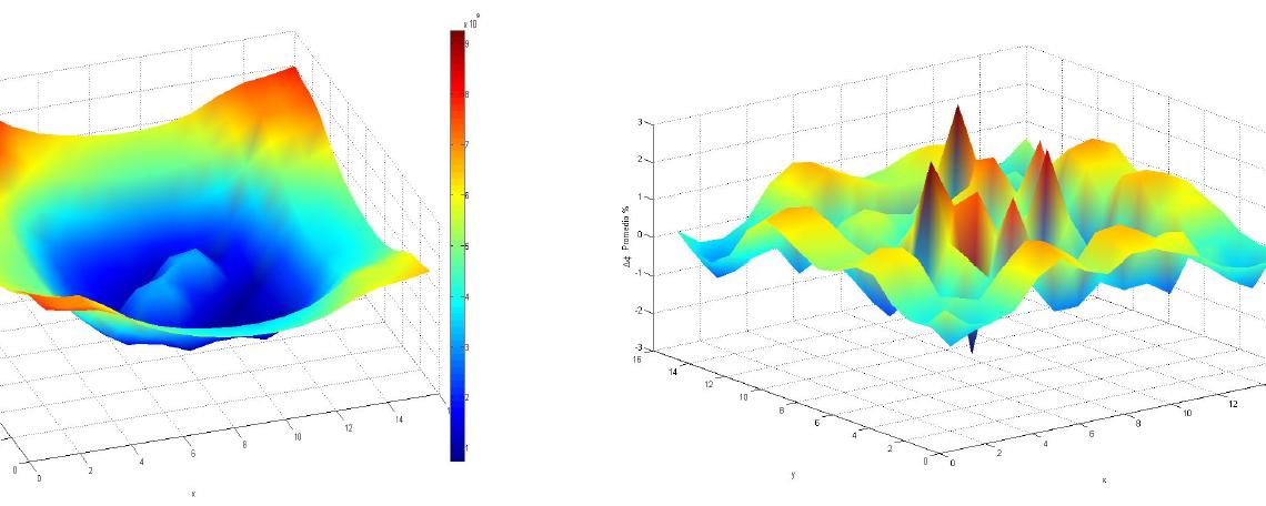 Desarrollo e Implementación de Cuadraturas Numéricas de tipo SQN y EQN en AZTRAN…