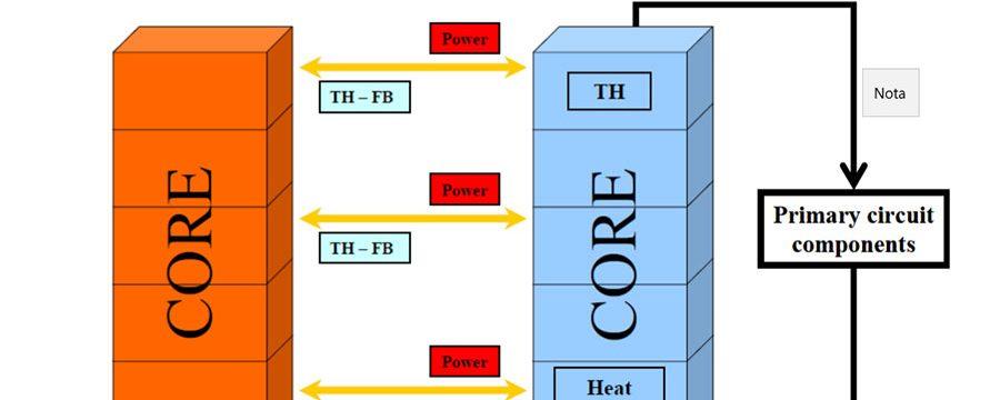 Acoplamiento Neutrónico-Termohidráulico