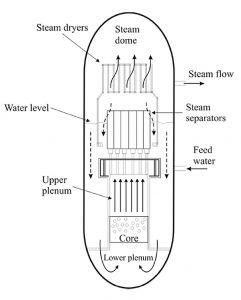 Schematic of a NCBWR system
