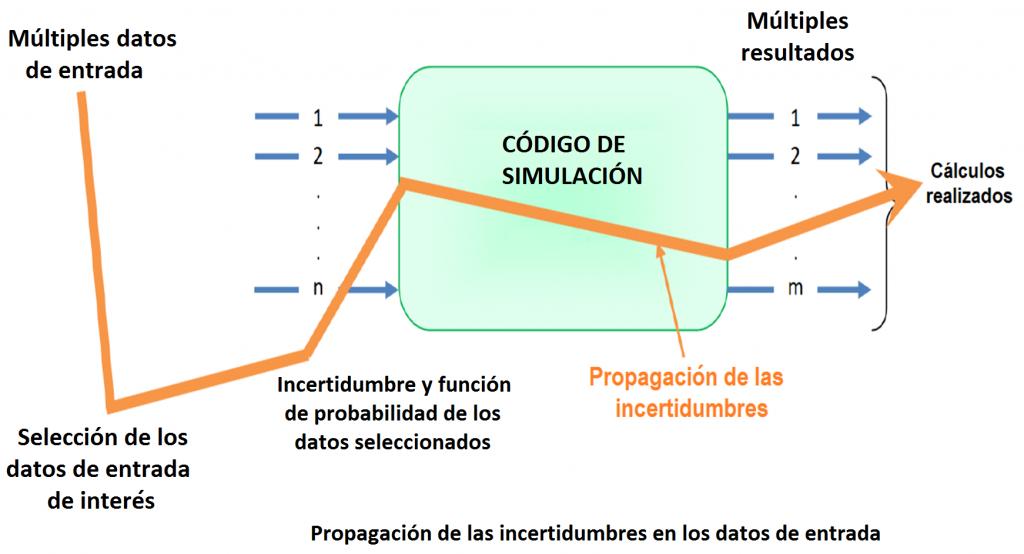 Propagación de la incertidumbre en los datos de entrada