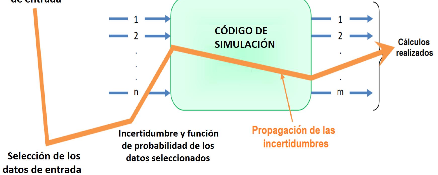 Metodología para realizar análisis de Sensibilidad e Incertidumbre